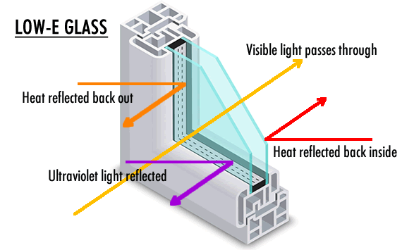 Diagram showing Low-E glass function